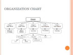 Kitchen Organization Diagram Business Plan Of A Restaurant In Pakistan Named