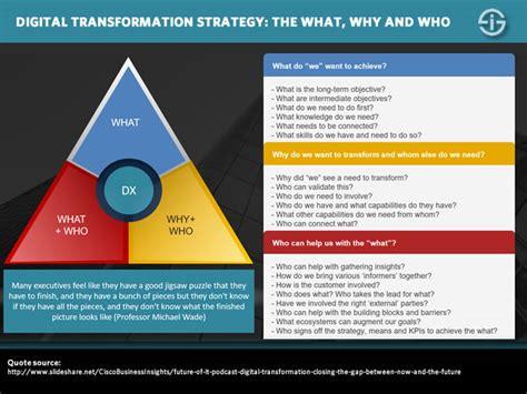 digital transformation strategy  bridges  build