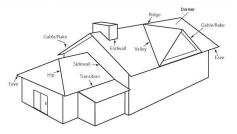 Roof Definition metal roofing terms