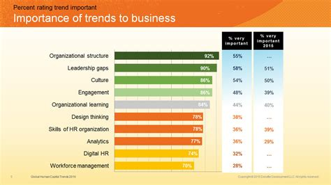 design management trends the new organization different by design sdm design