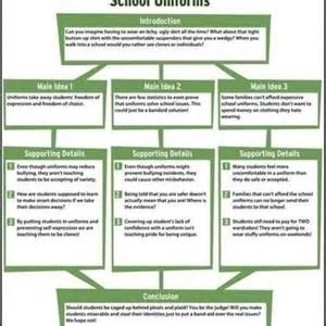 Expository Essay Maps by Exle Essay Map Durdgereport886 Web Fc2