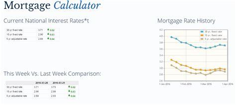 bank rate mortgage calculator bank rate mortgage calculator ideasplataforma