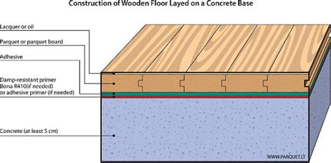 Installing Wooden Floors On Concrete   Morespoons #