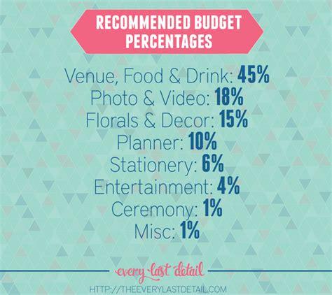wedding budget uk average best average wedding budget breakdown contemporary