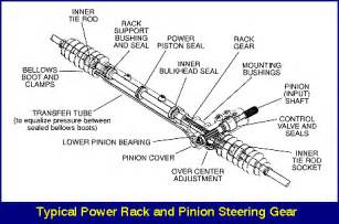 rack and pinion steering system thinglink