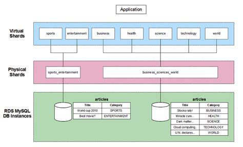 amazon database using an exle of sharding with hibernate articles