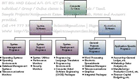 tutorialspoint operating system msc bit bsc hnd edxcel php web application projects