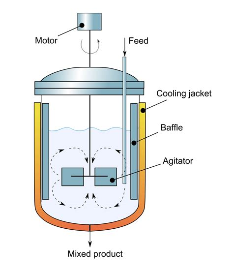 re ac tor continuous stirred tank reactor