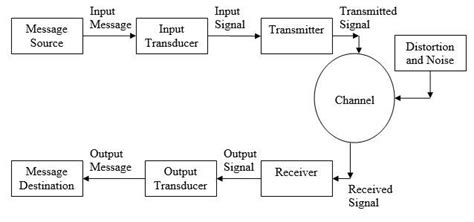 Introduction To Communication Systems Electronx