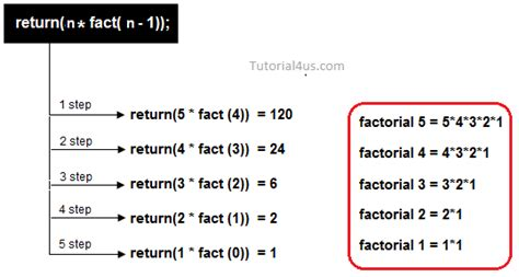 java tutorial recursion recursion in c sitesbay