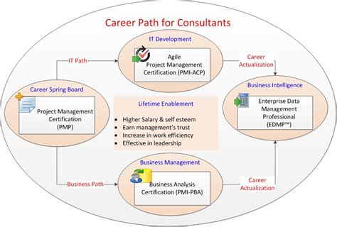 Career Path Essay by Most Desired Future Career Path Essay