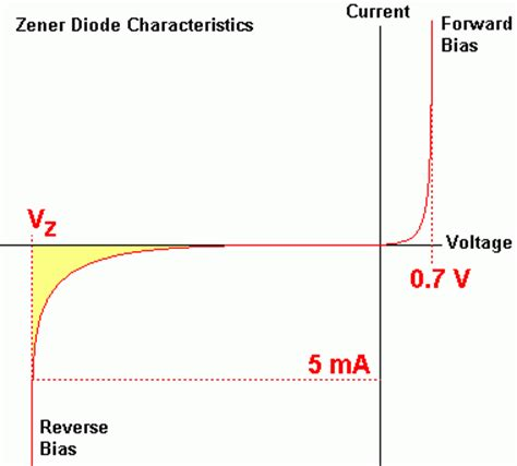 characteristics of diode graph semiconductor zener diode