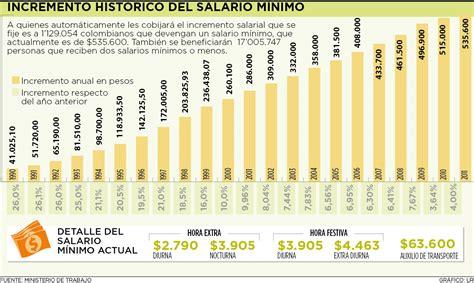 incremento subsidio transporte en colombia incremento historico del salario m 237 nimo le forum de