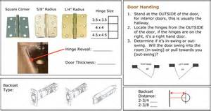 start your building project right interior door slab