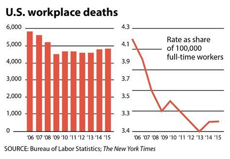 work fatalities workplace deaths at an 8 year high miller weisbrod llp