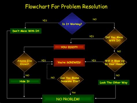 network troubleshooting flowchart troubleshooting ipv6 networks and systems network world