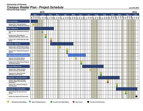 project master plan template timeline facilities planning development