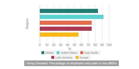 Mba Demand In Usa Gmac by Demand For Mba Grads In Asia Pacific 2nd Highest In The World