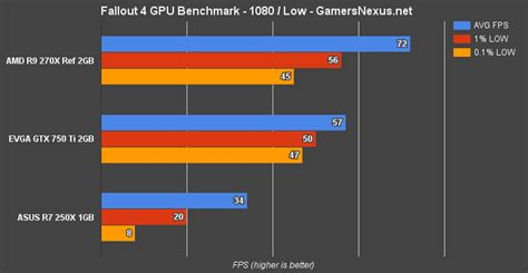 video card bench fallout 4 pc graphics card benchmark 1080 1440 4k