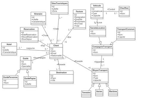 faire un diagramme de classe en ligne diagramme de classe agence de voyage et de tourisme