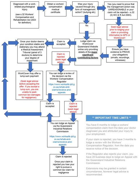 workers compensation process flowchart claims process flow chart justice 4 workers qld