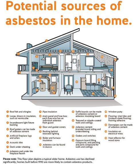asbestos awareness it could save lives eco health
