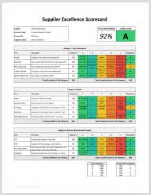 Employee Performance Scorecard Template Excel by Supplier Scorecard Template Template Design