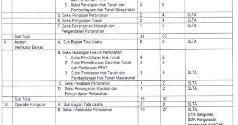 Lowongan Kerja Semarang November 2018