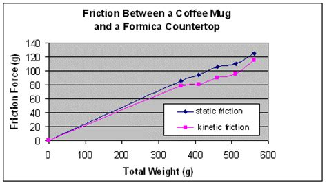 factors affecting friction lesson www.teachengineering.org