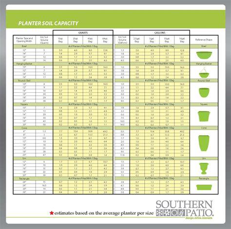 Container Gardening Vegetable Funny Images Gallery Vegetable Garden Calculator
