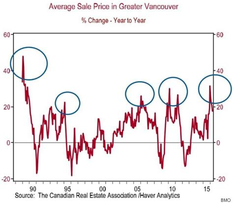average tattoo prices vancouver vancouver home prices were hotter back when billy joel was