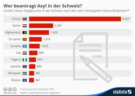 welche bank in der schweiz infografik wer beantragt asyl in der schweiz statista