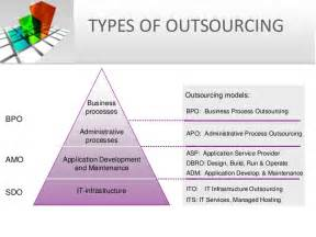 types of procurement strategy pictures to pin on pinterest
