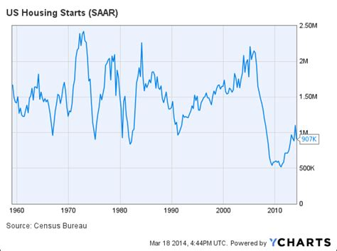 housing starts data what today s housing numbers mean for homebuilders the motley fool