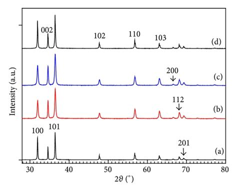 xrd pattern of zinc nitrate synthesis and characterization of aluminum doped zinc