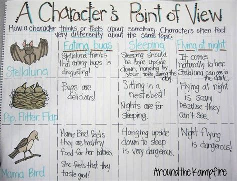picture books that teach point of view character point of view lessons tes teach