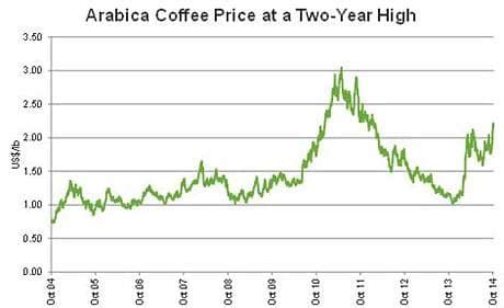 why the price of coffee is rising – and how to profit from