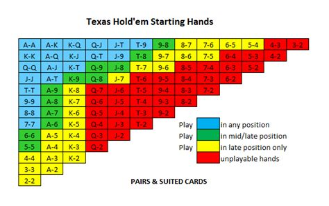 Poker Starting Hands