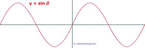 Sine Graph Degrees