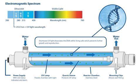 ultraviolet light water treatment systems aquastream s ultraviolet disinfection the basics of