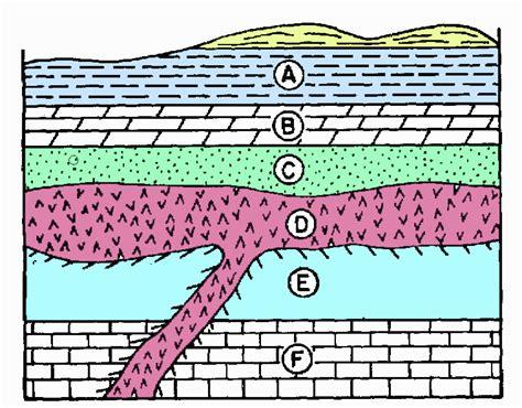 geologic block diagram oldest to youngest gomyclass geo history quiz