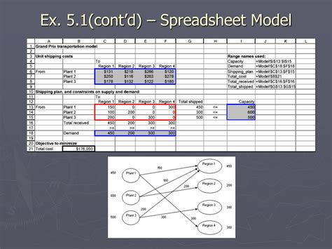 What Is A Spreadsheet Model by Ppt Network Models Powerpoint Presentation Id 246727