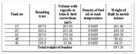 boat gas tank calculator 3 important calculations every marine engineer must know