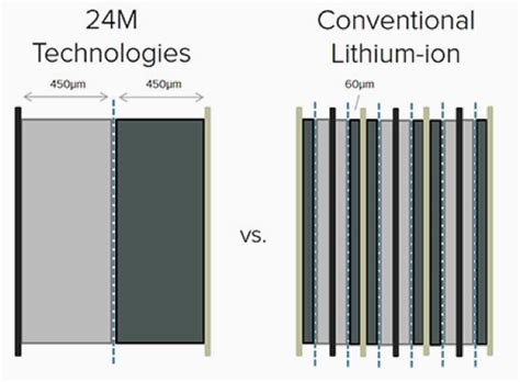 new lithium ion sneak attack on tesla battery