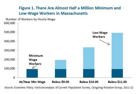 massachusetts minimum wage who is affected by the minimum wage massbudget