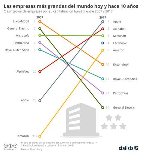 las 10 empresas de multinivel mas importantes del 2015 gr 225 fico las empresas tecnol 243 gicas toman el mando statista