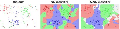 pattern recognition k nearest neighbor cs231n convolutional neural networks for visual recognition
