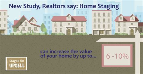 staging helps home sellers get a values up to 6 10 higher