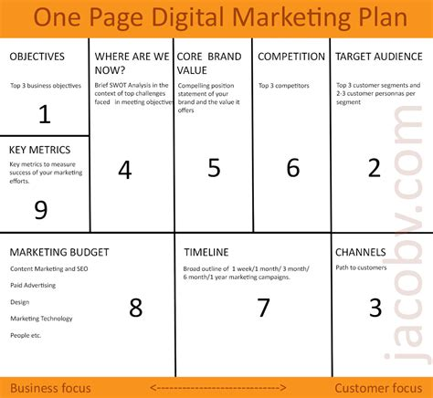 one page digital marketing plan to grow your small