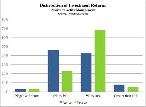 the state of investment professionals how will investment professionals survive current trends books study only 24 of active fund managers outperform